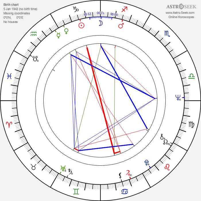 Henning Jensen - Astrology Natal Birth Chart