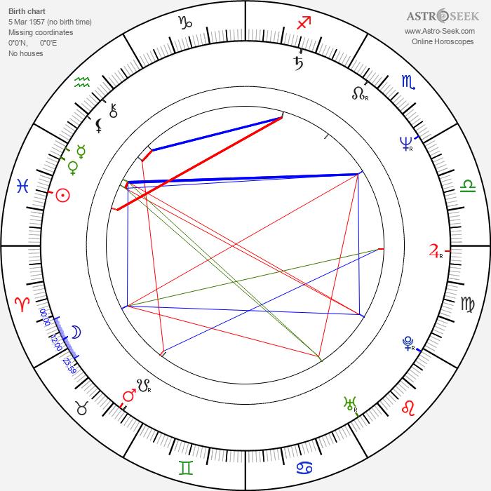 Henning Krautmacher - Astrology Natal Birth Chart