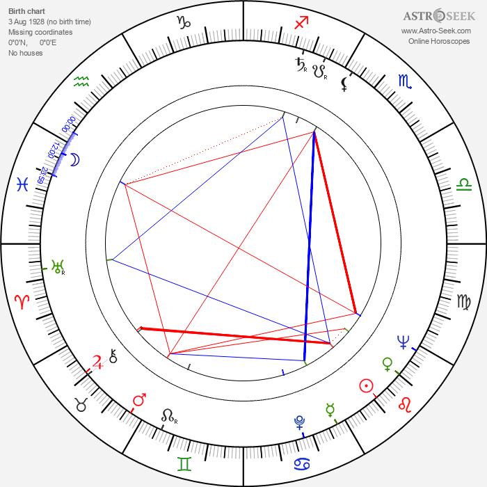 Henning Moritzen - Astrology Natal Birth Chart