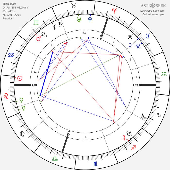 Henri Alexandre Deslandres - Astrology Natal Birth Chart