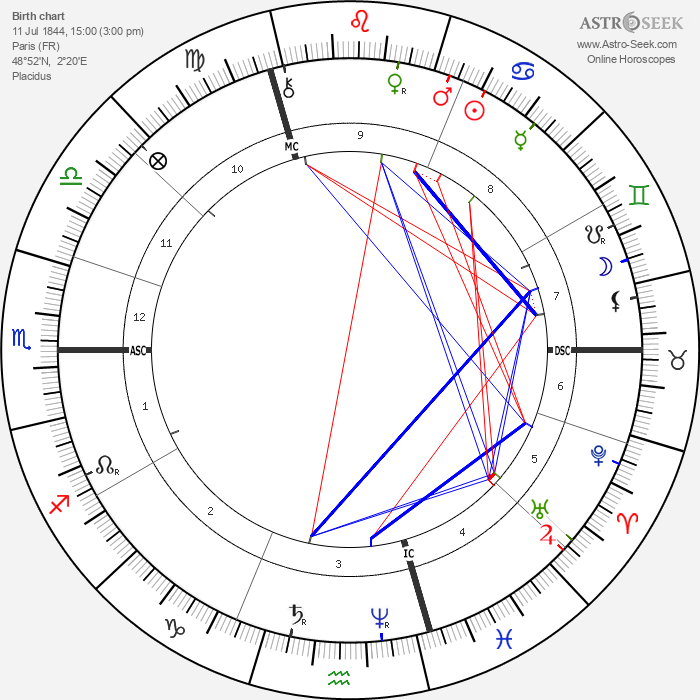 Henri Allouard - Astrology Natal Birth Chart