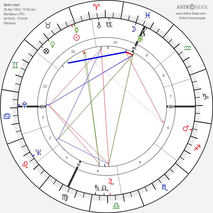 Henri Arnaudeau - Astrology Natal Birth Chart