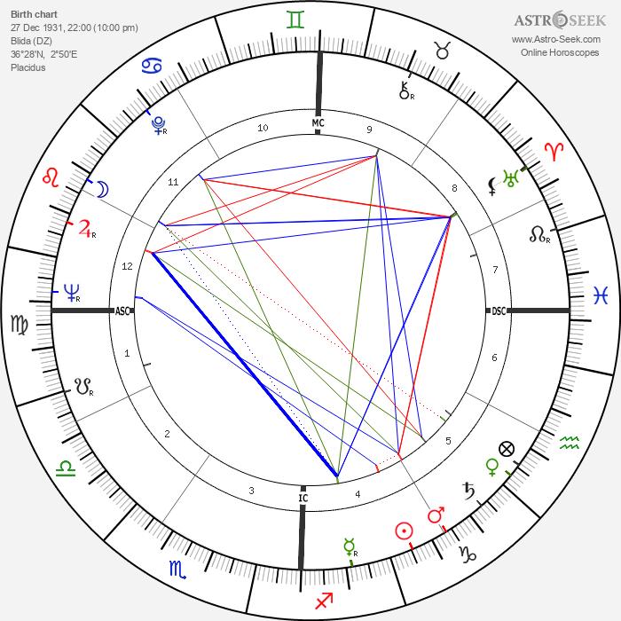 Henri Atlan - Astrology Natal Birth Chart
