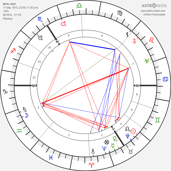 Henri Barbusse - Astrology Natal Birth Chart