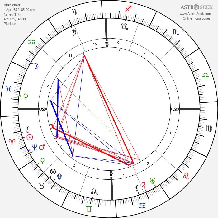 Henri Bataille - Astrology Natal Birth Chart