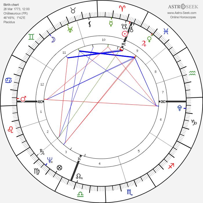 Henri Bertrand - Astrology Natal Birth Chart