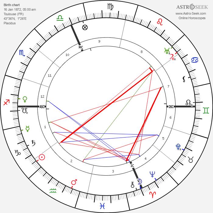Henri Busser - Astrology Natal Birth Chart