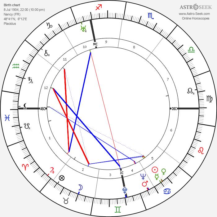 Henri Cartan - Astrology Natal Birth Chart