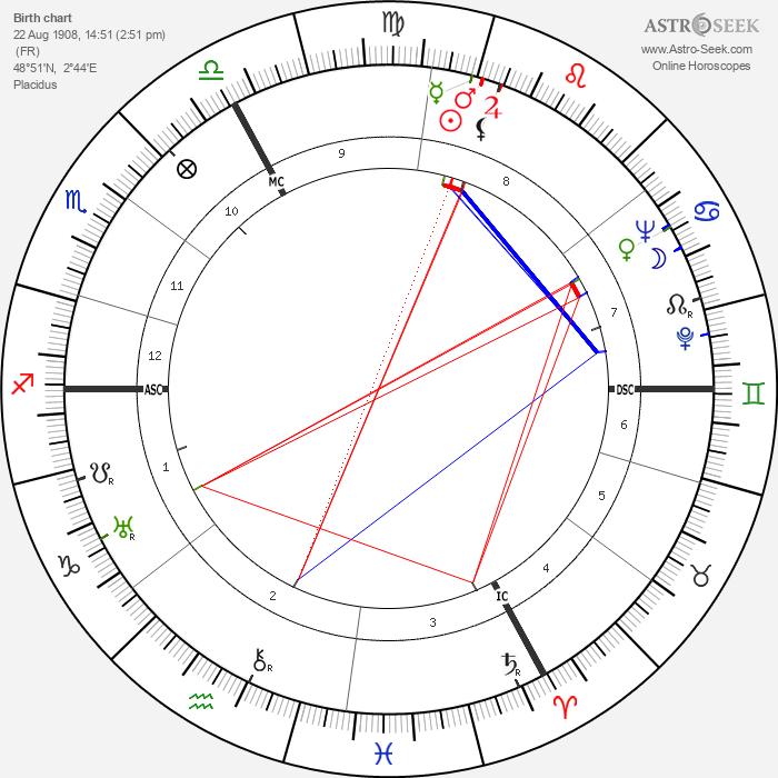Henri Cartier-Bresson - Astrology Natal Birth Chart