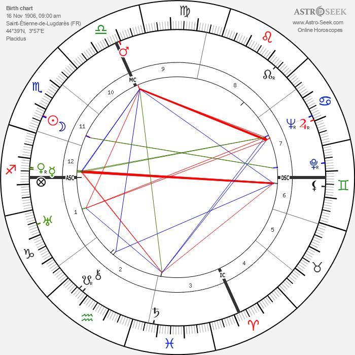 Henri Charrière - Astrology Natal Birth Chart
