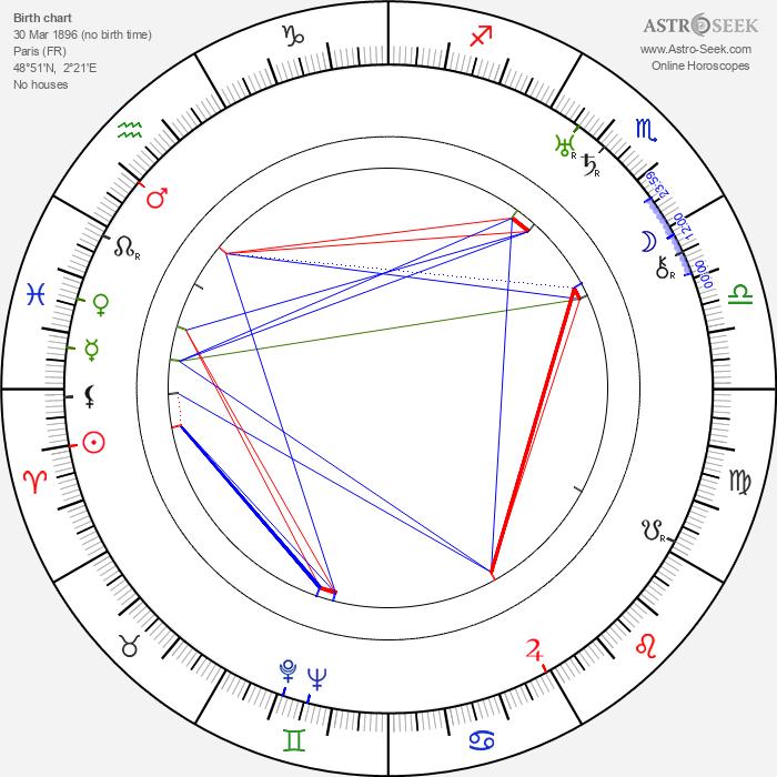 Henri Chomette - Astrology Natal Birth Chart