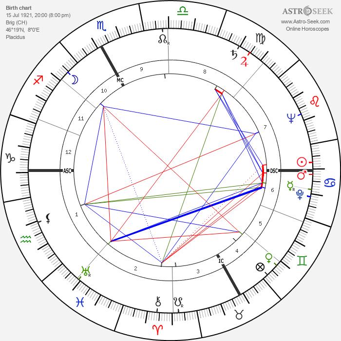 Henri Colpi - Astrology Natal Birth Chart