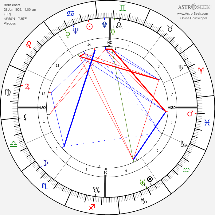 Henri Coutet - Astrology Natal Birth Chart
