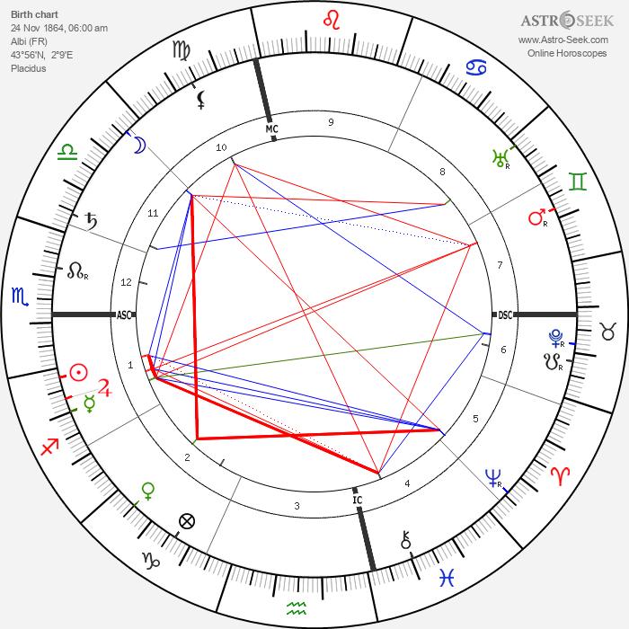 Henri de Toulouse-Lautrec - Astrology Natal Birth Chart