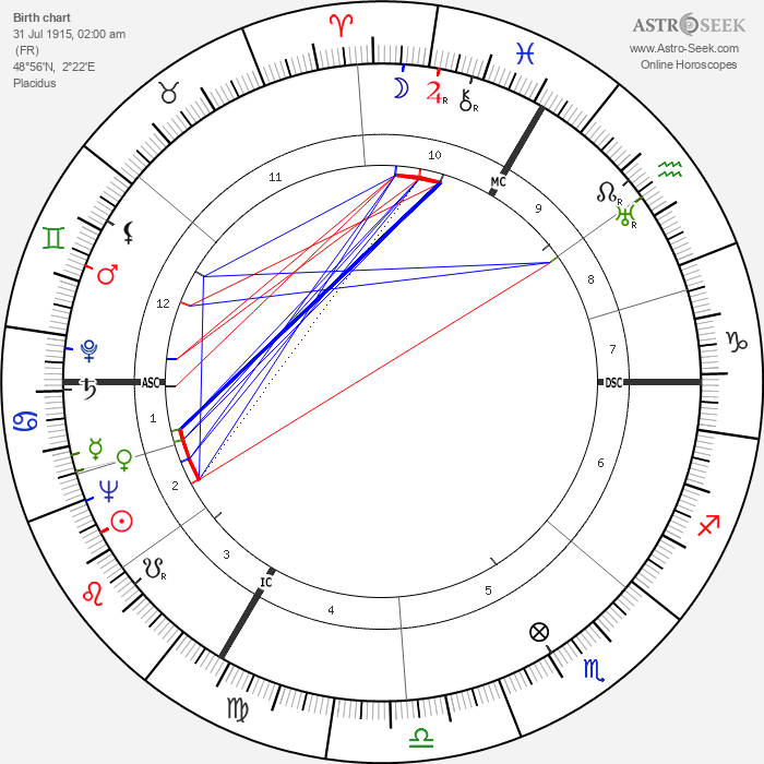 Henri Decaë - Astrology Natal Birth Chart