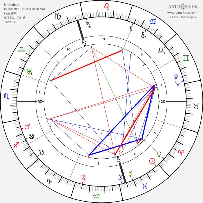 Henri Decoin - Astrology Natal Birth Chart
