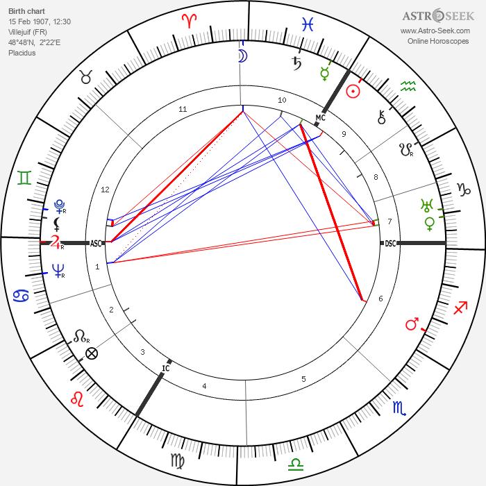 Henri Delmer - Astrology Natal Birth Chart