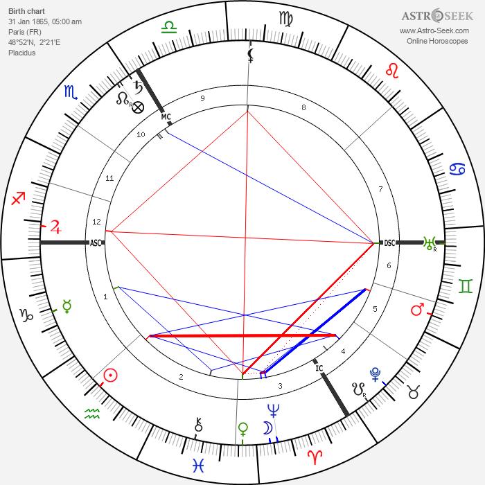 Henri Desgrange - Astrology Natal Birth Chart