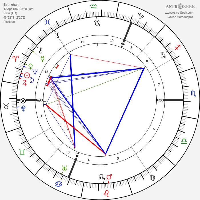 Henri Desire Landru - Astrology Natal Birth Chart