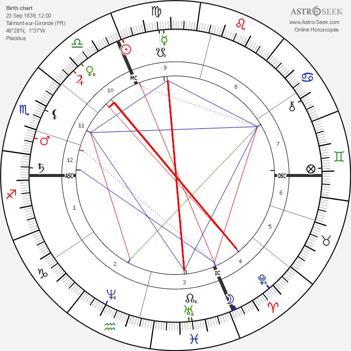 Henri Dorie - Astrology Natal Birth Chart