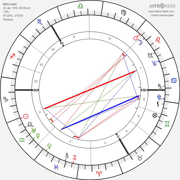 Henri Dutilleux - Astrology Natal Birth Chart
