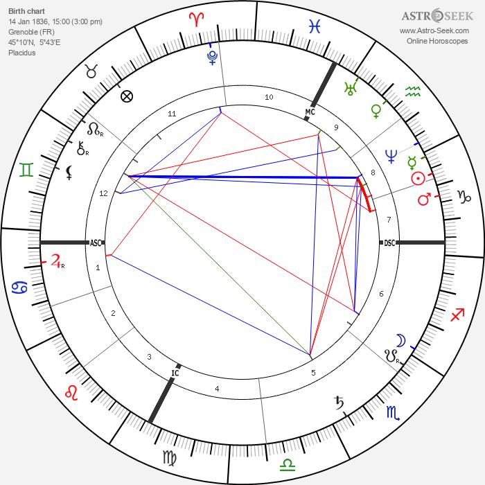 Henri Fantin-Latour - Astrology Natal Birth Chart