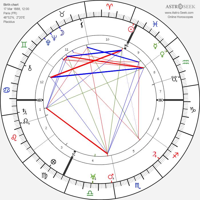 Henri Gance - Astrology Natal Birth Chart