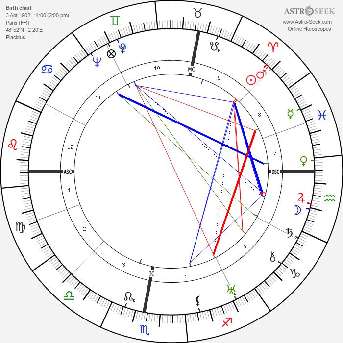 Henri Garat - Astrology Natal Birth Chart