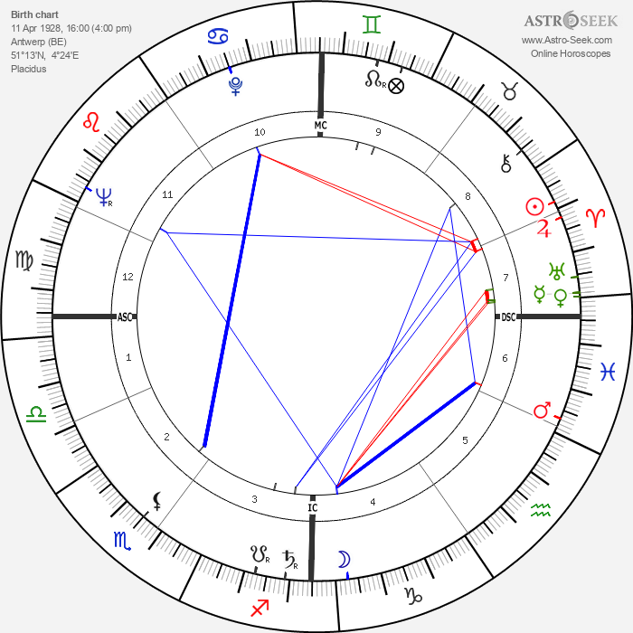 Henri Garcin - Astrology Natal Birth Chart