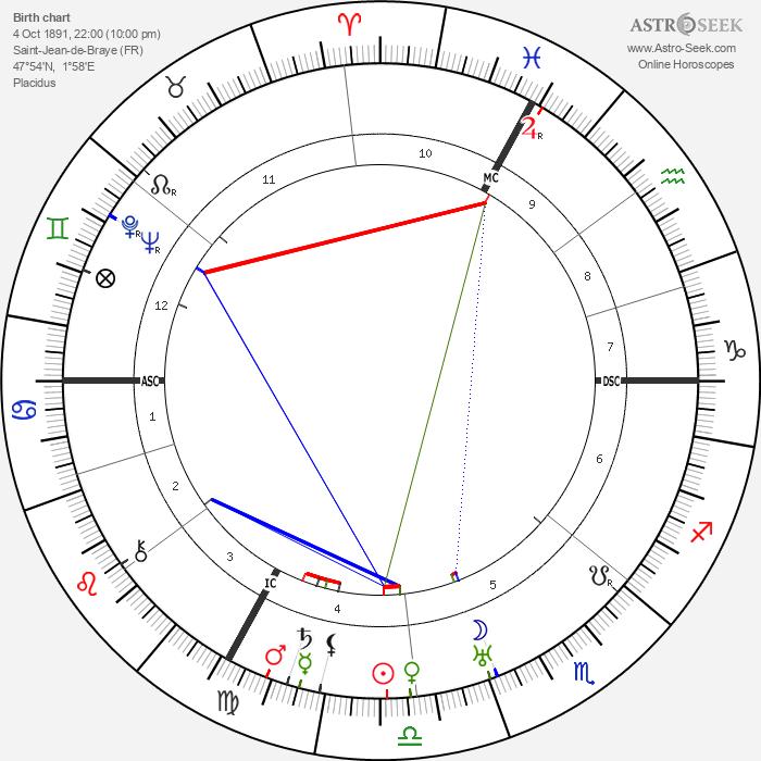 Henri Gaudier-Brzeska - Astrology Natal Birth Chart