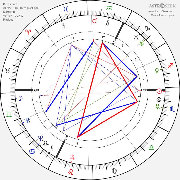 Henri-Georges Clouzot - Astrology Natal Birth Chart