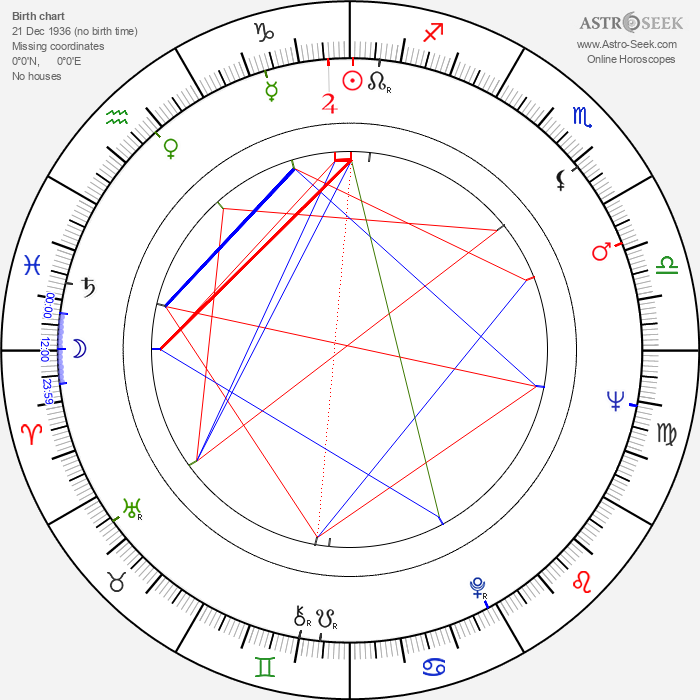 Henri Guybet - Astrology Natal Birth Chart
