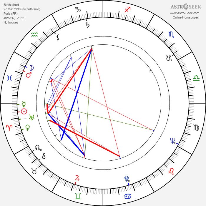 Henri-Jacques Huet - Astrology Natal Birth Chart