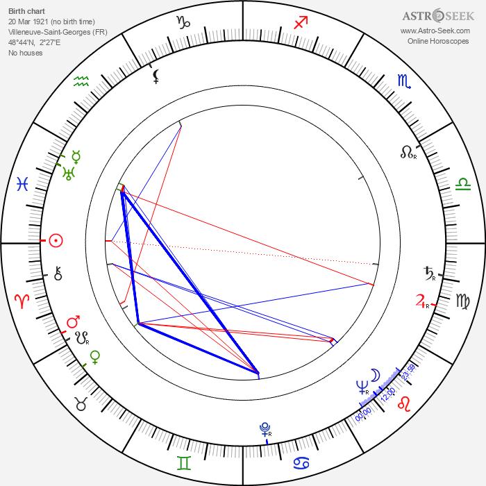 Henri Labussière - Astrology Natal Birth Chart