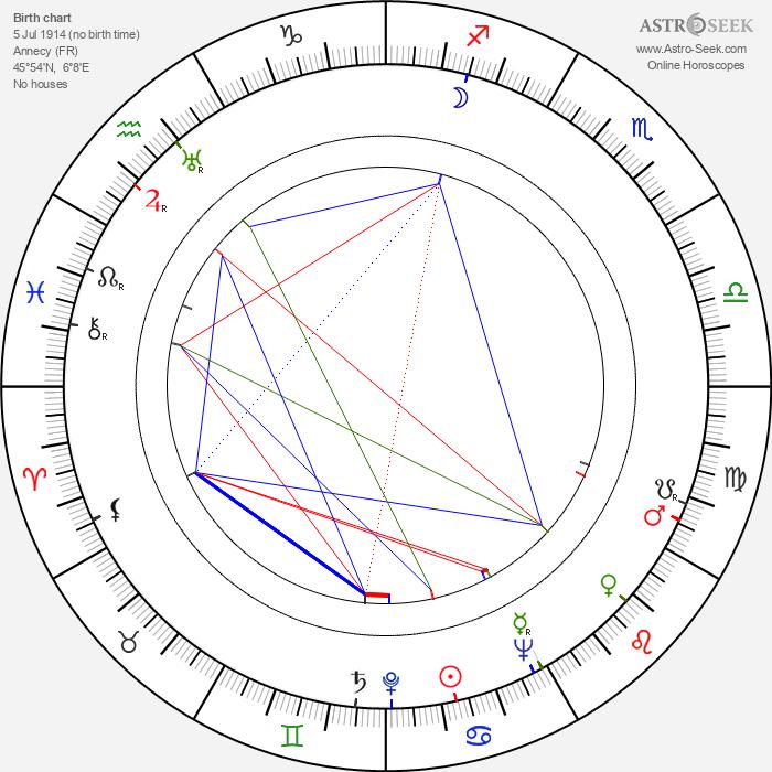 Henri Lavorel - Astrology Natal Birth Chart