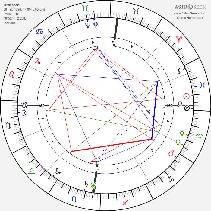 Henri Mangin - Astrology Natal Birth Chart