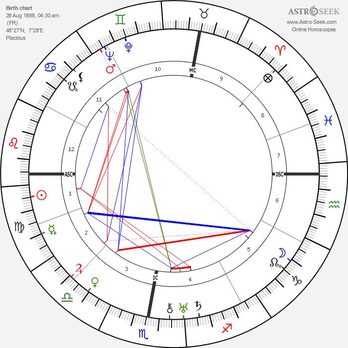 Henri Marchand - Astrology Natal Birth Chart