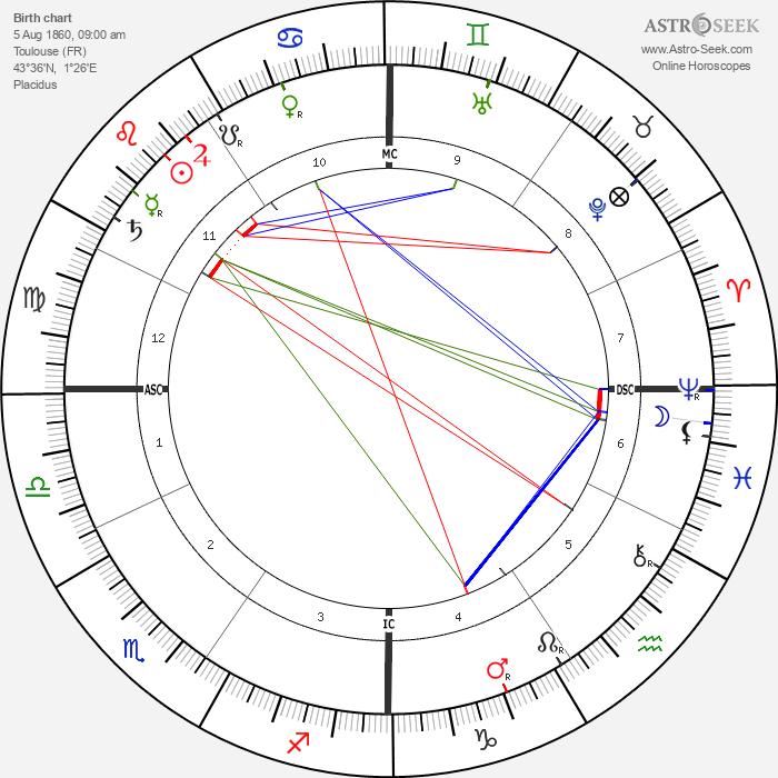 Henri Martin - Astrology Natal Birth Chart