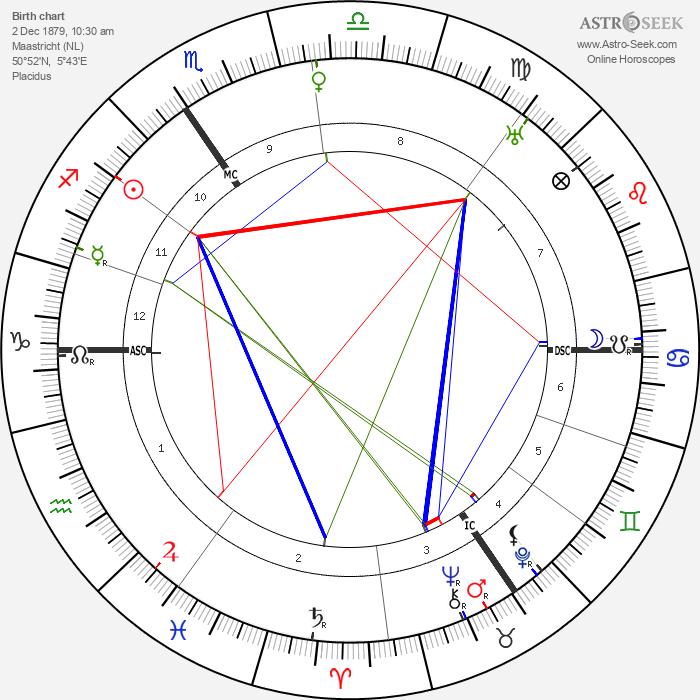 Henri Meijers - Astrology Natal Birth Chart