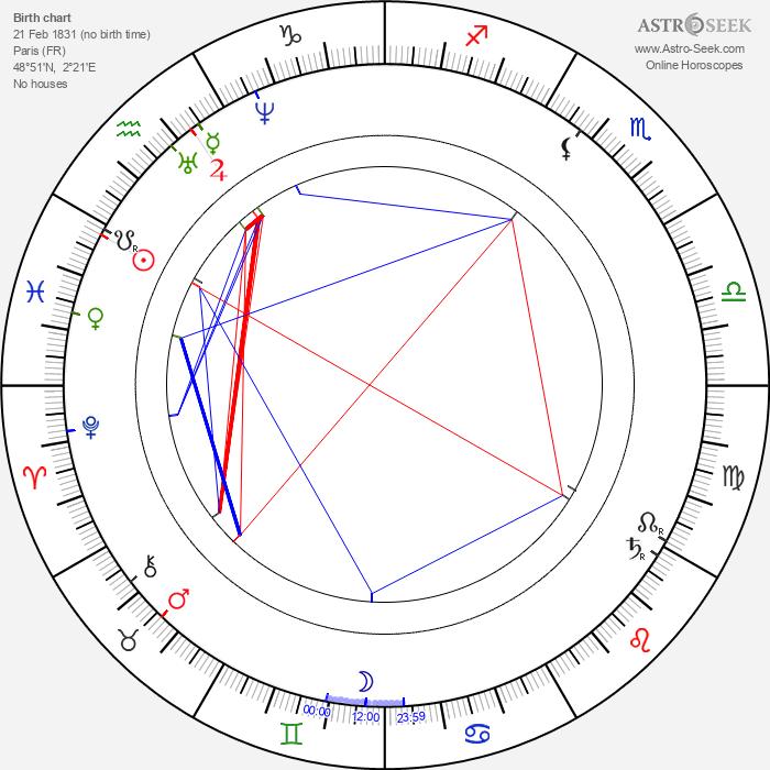 Henri Meilhac - Astrology Natal Birth Chart