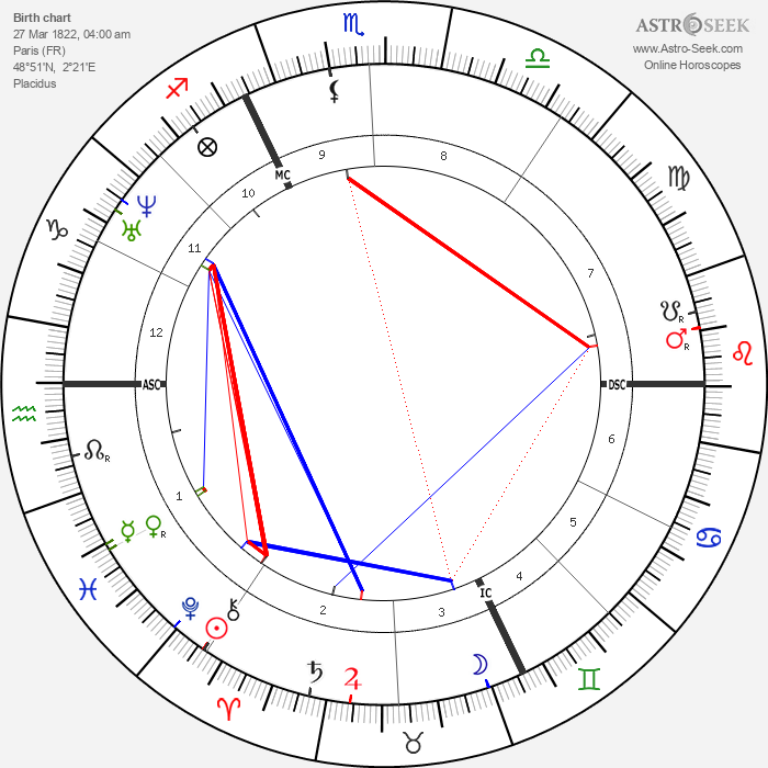 Henri Murger - Astrology Natal Birth Chart