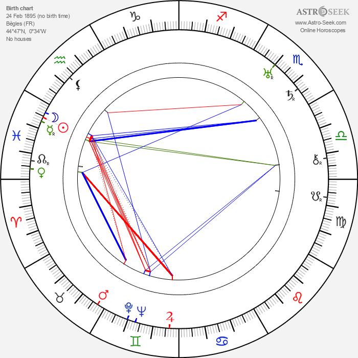 Henri Nassiet - Astrology Natal Birth Chart