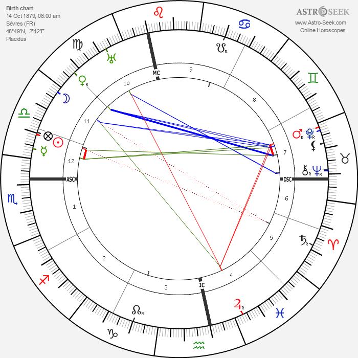 Henri Pérignon - Astrology Natal Birth Chart