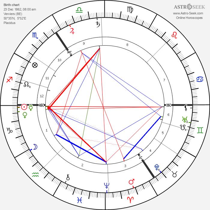 Henri Pirenne - Astrology Natal Birth Chart