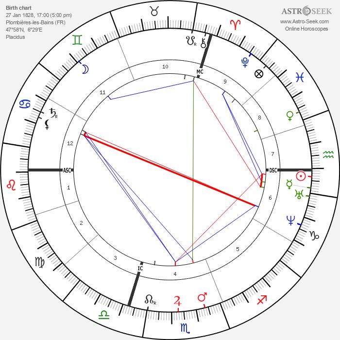 Henri Resal - Astrology Natal Birth Chart