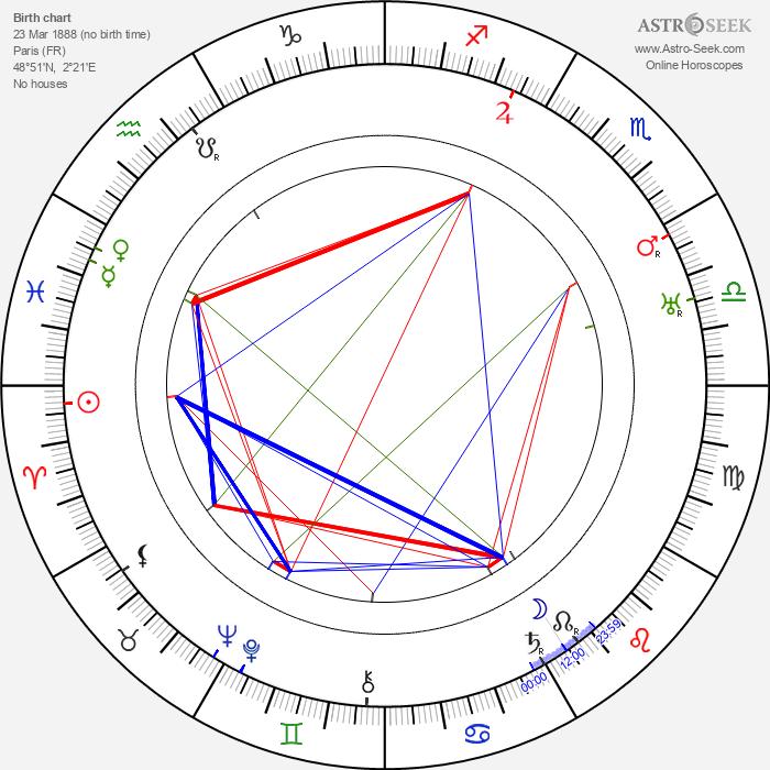 Henri Rollan - Astrology Natal Birth Chart