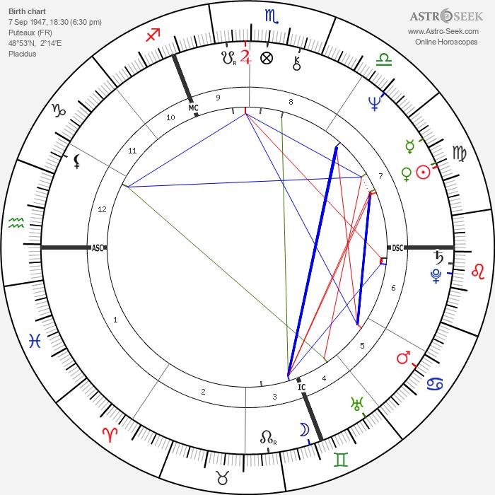 Henri Sannier - Astrology Natal Birth Chart