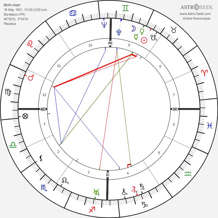 Henri Sauguet - Astrology Natal Birth Chart