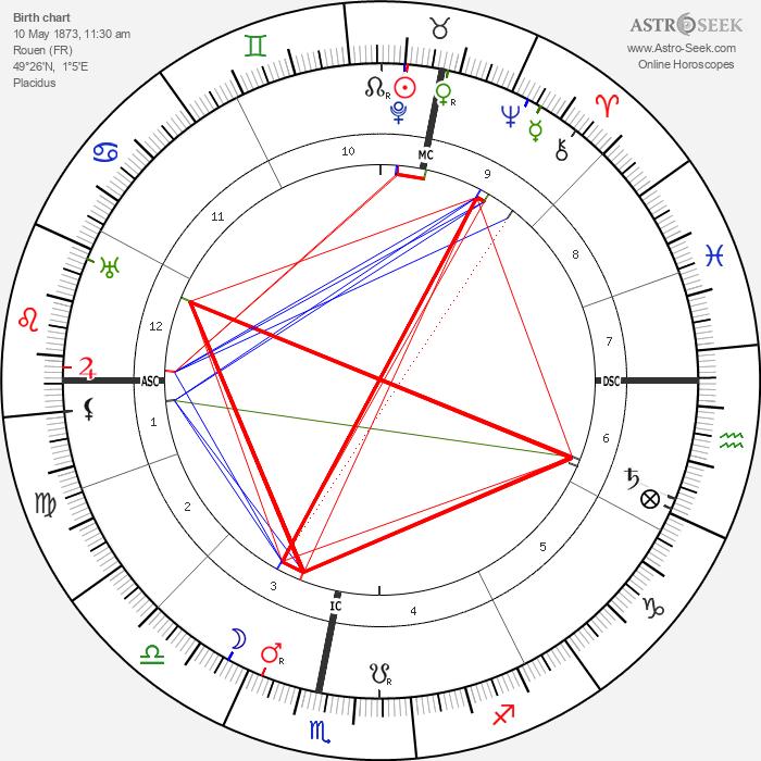 Henri Sauvage - Astrology Natal Birth Chart
