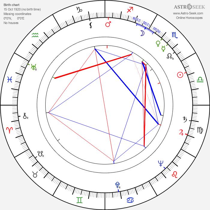 Henri Verneuil - Astrology Natal Birth Chart